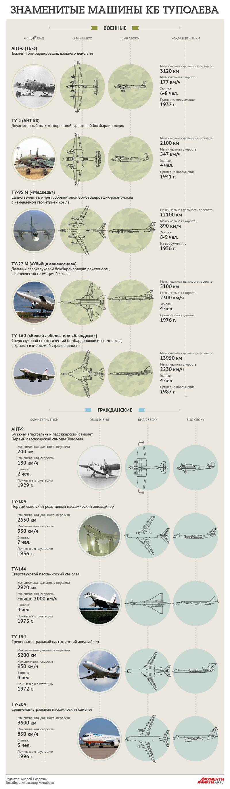 10 самых интересных моделей самолетов ТУ