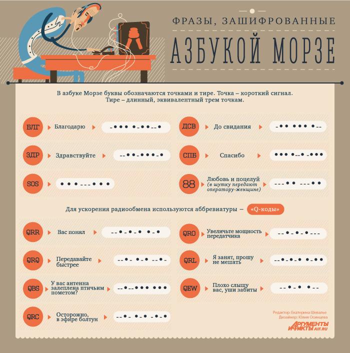 Азбука Морзе, Инфографика