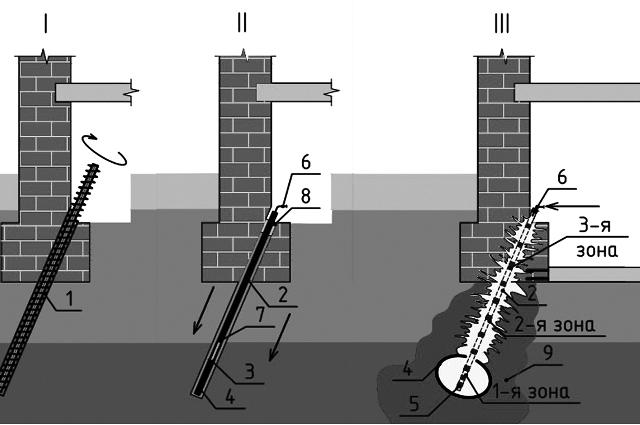 Технологическая схема устройства буроинъекционных свай.