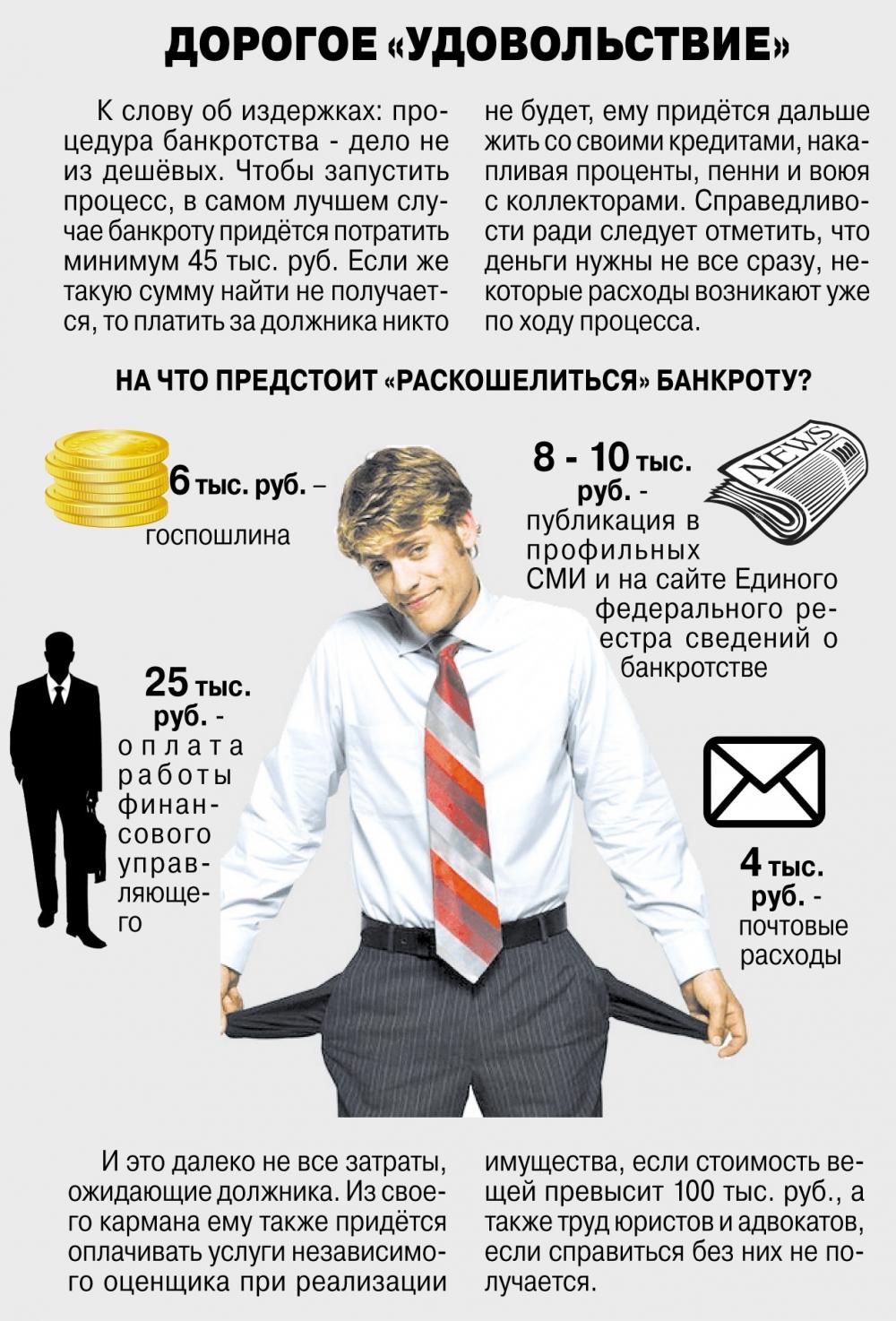 банкротство физ лиц займы