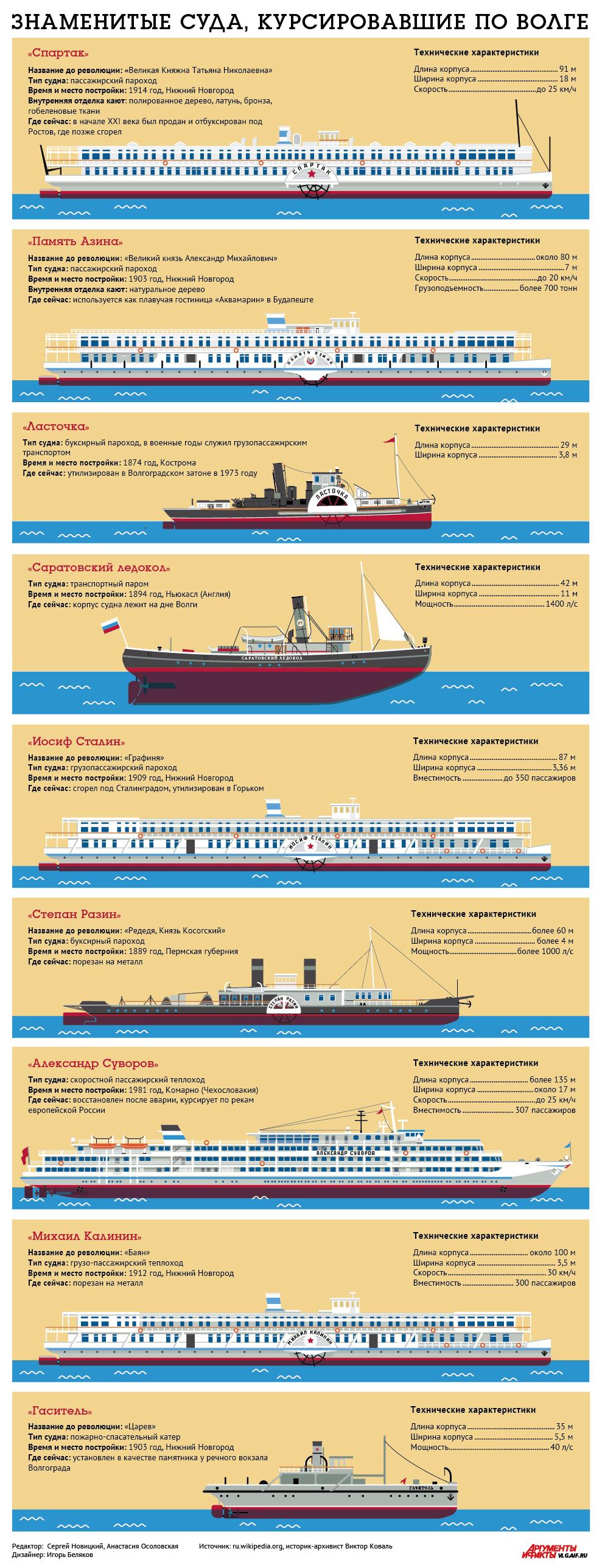 Суда, курсировавшие по Волге. Инфографика