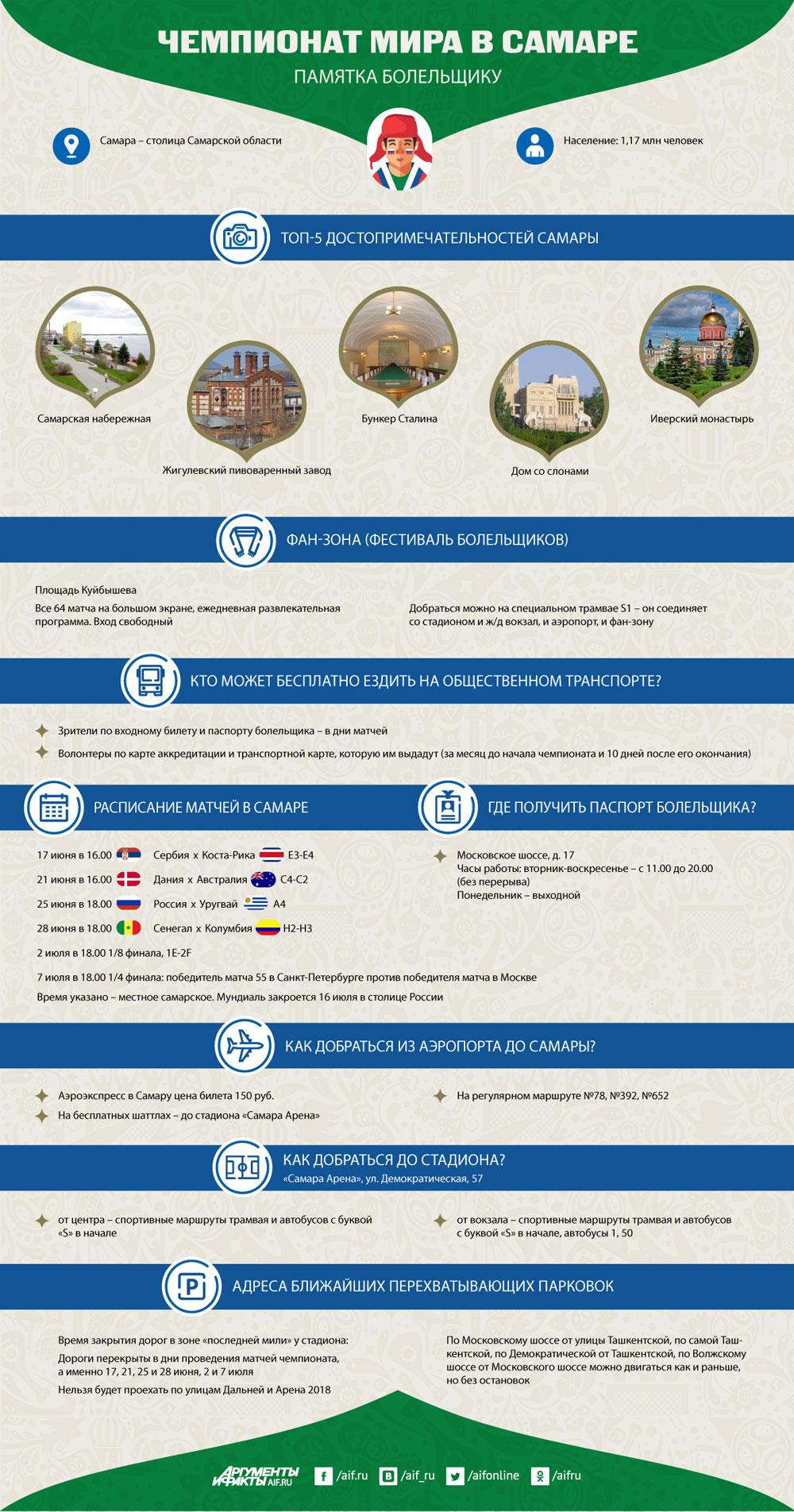 Инфографика к ЧМ-2018