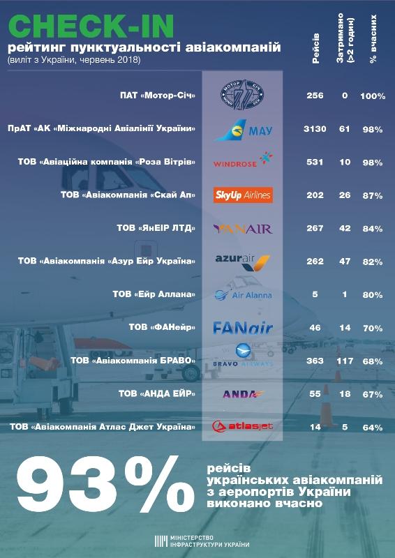 Рейтинг пунктуальности украинских авиаперевозчиков
