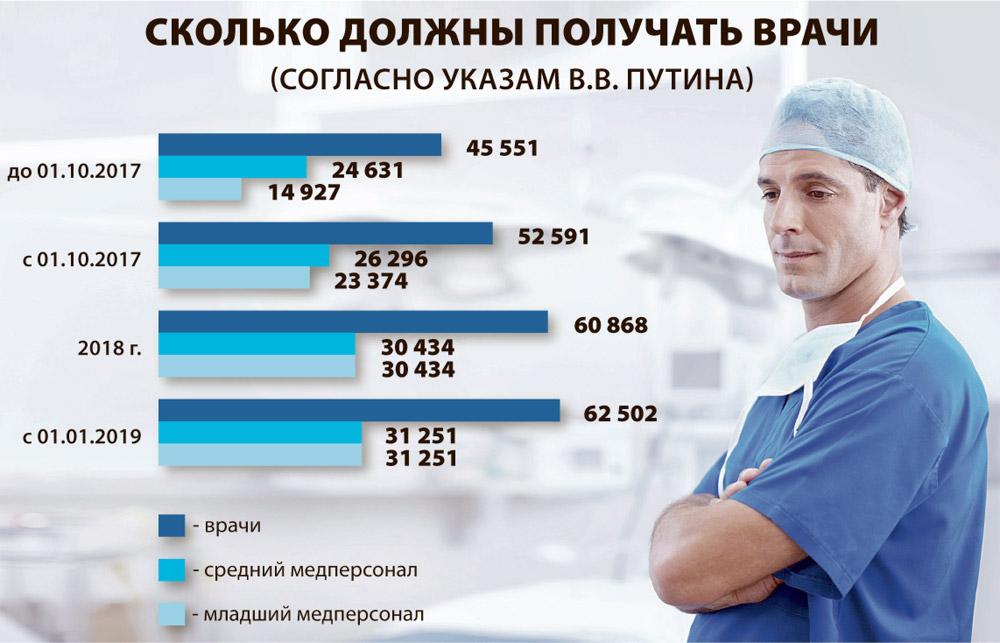 Такой должна быть зарплата врачей в Челябинской области, если бы чиновники следовали указам Президента.