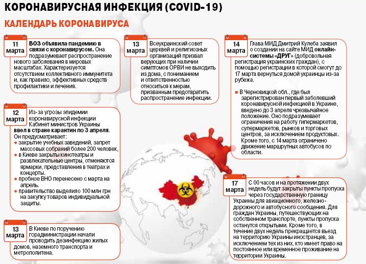 Инфографика о коронавирусе