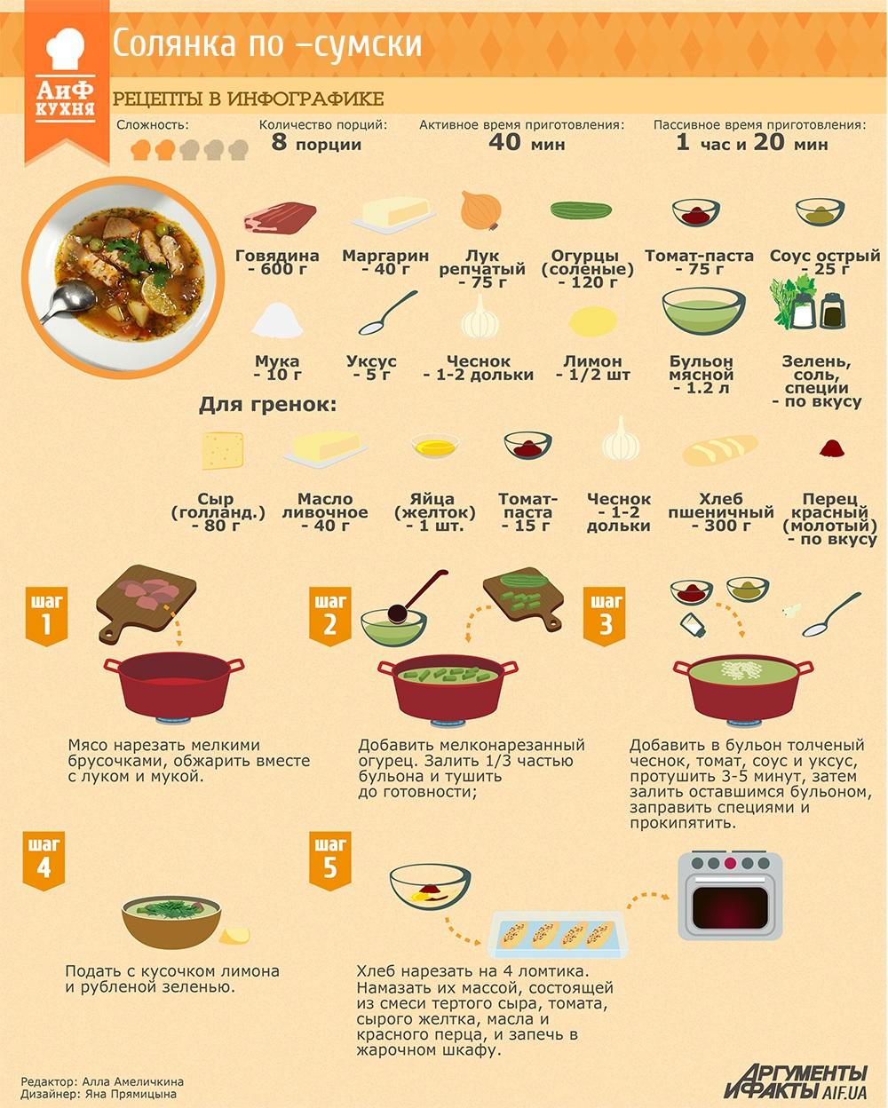 что кухня рецепты в картинках предварительным данным следов