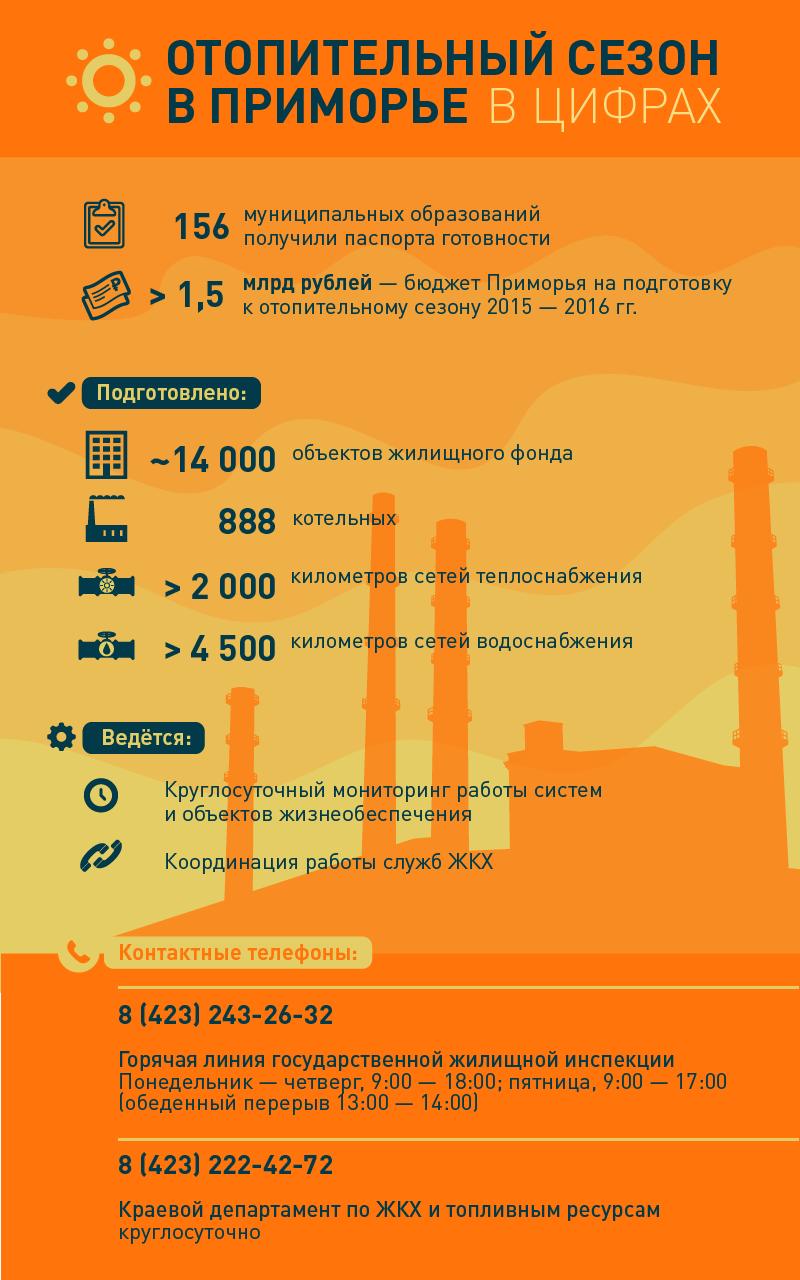 Отопительный сезон в Приморье в цифрах