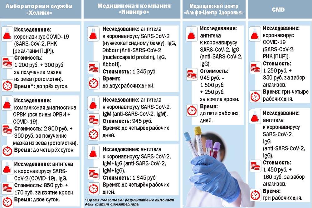 Инфографика, тесты