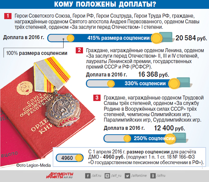 Доплаты, пенсия, инфографика