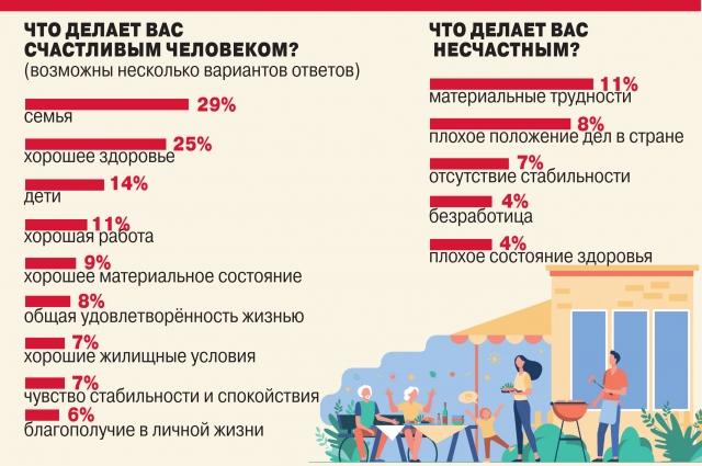 По данным ВЦИОМ. Опрос проведён в апреле 2020 года среди 1600 респондентов.