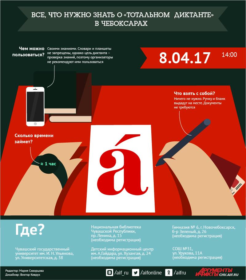 инфографика Чебоксары