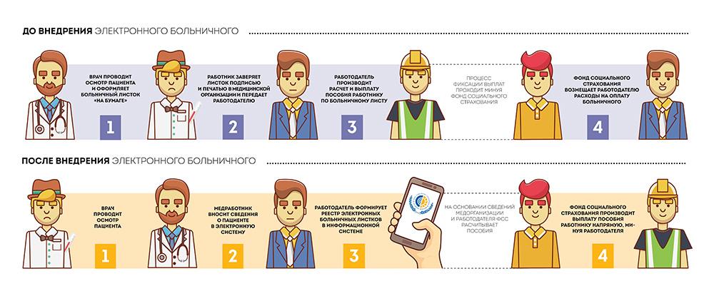 Инфографика электронный больничный