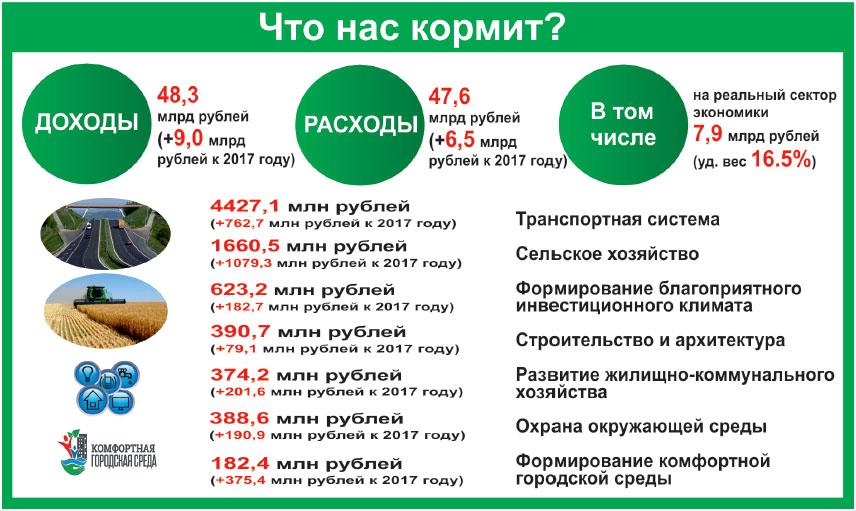 бюджет УО