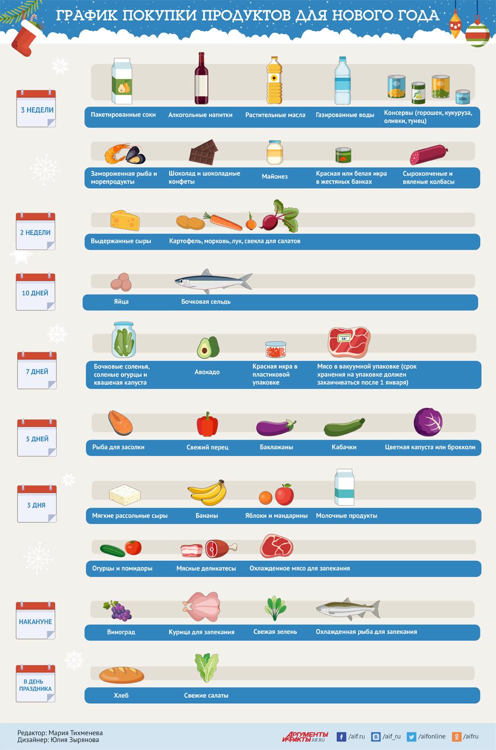 График покупок на Новый Год