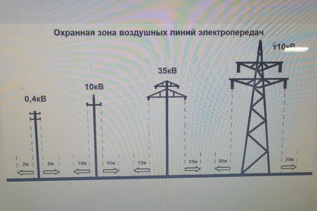Охранная зона для высоковольтных ЛЭП составляет по 20 м в обе стороны.
