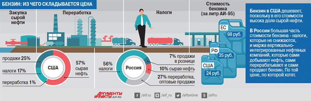 Бензин: из чего складывается цена. Инфографика