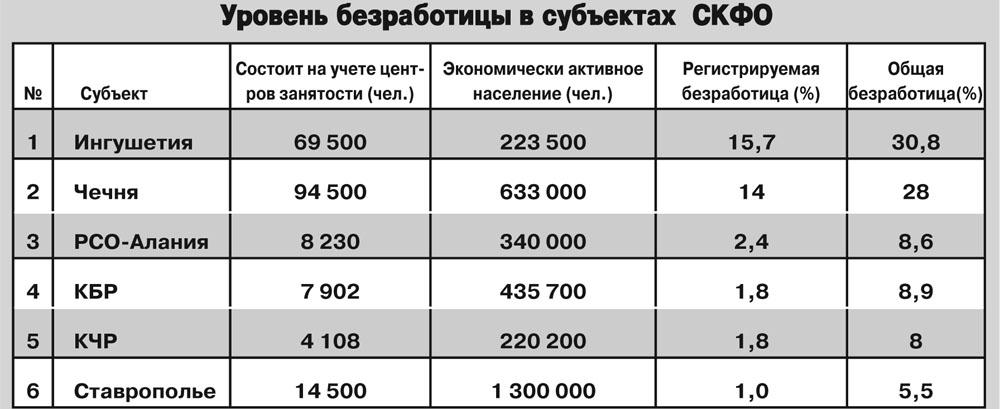 Безработица в регионах СКФО