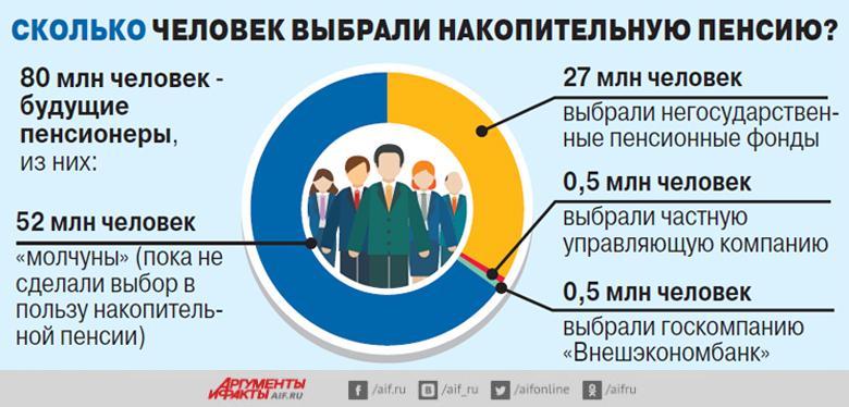 Накопительная пенсия, инфографика