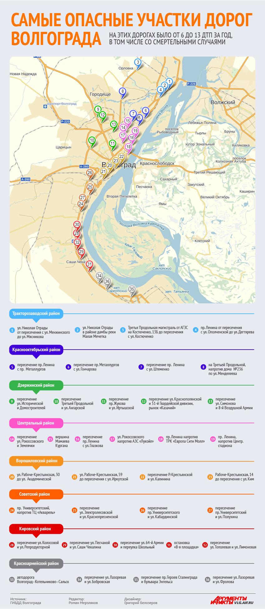 Самые опасные дороги Волгограда. Инфографика