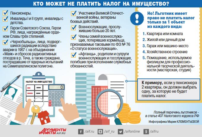 Кто может не платить налог на имущество? Инфографика