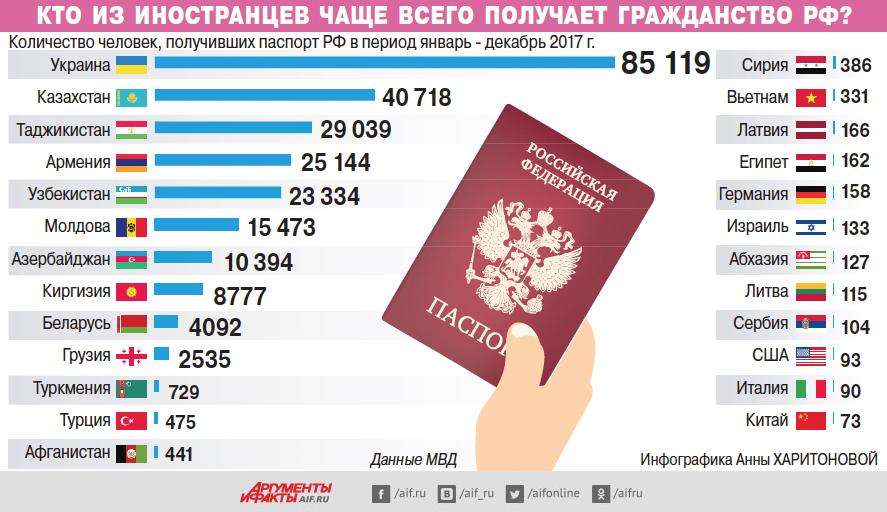 Кто изиностранцев чаще всего получает гражданствоРФ? Инфографика