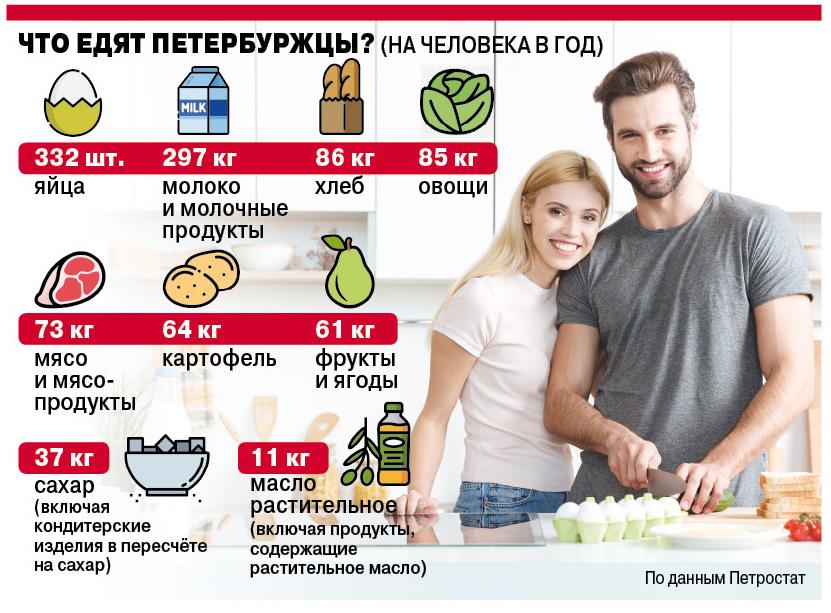 Что едят петербуржцы?