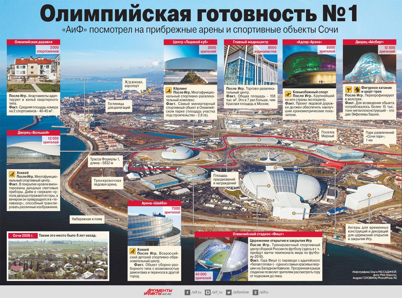 Олимпийские объекты прибрежной зоны. Инфографика