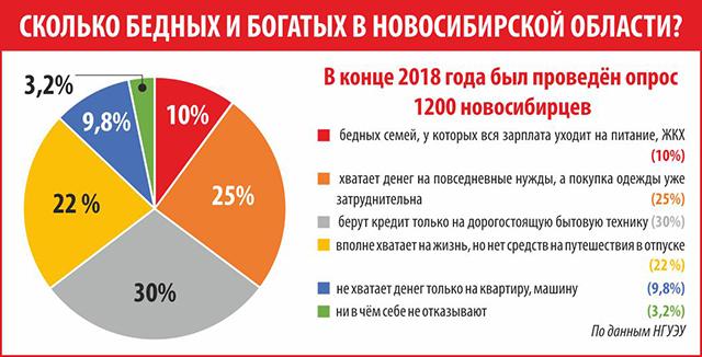 Сколько получают в Новосибирске?
