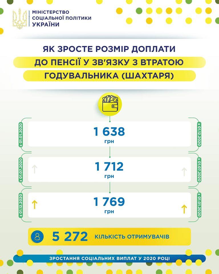 Инфографика Минсоцполитики Украины.
