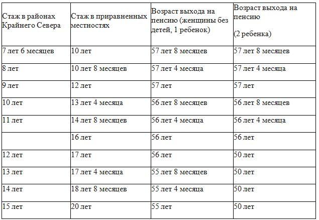 Предпенсионный возраст в карелии для женщин с двумя детьми калькулятор пенсии в фтс