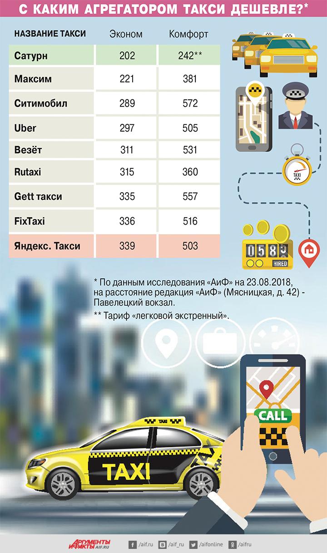 Час за стоимость такси интернет часа стоимость