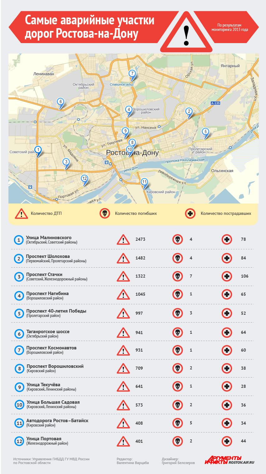 Самые опасные улицы Ростова в 2014 году.