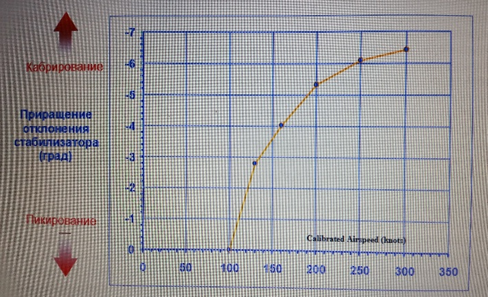 Фото №2. Характеристика работы системы STS. Расшифровка параметрических самописцев из опубликованный технических отчётов МАК