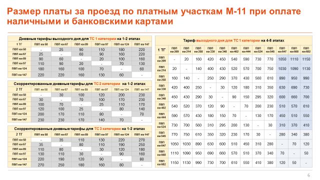 трасса м-11