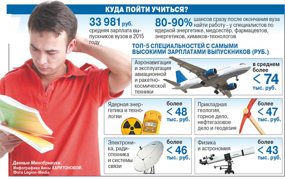 Данные Минобрнауки.
