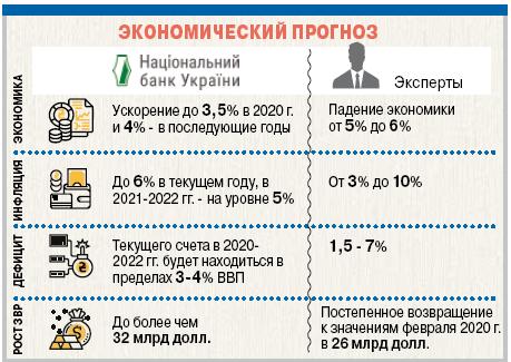 Экономика Украины и коронавирус