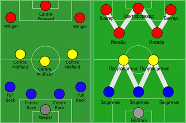 Примеры возможных построений игроков в футболе
