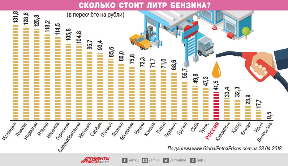 Сколько стоит литр бензина в разных странах? Инфографика
