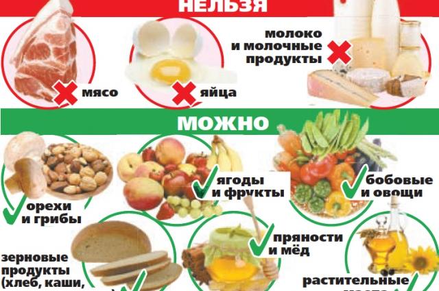 Какие продукты можно, а какие нельзя употреблять во время Великого поста.