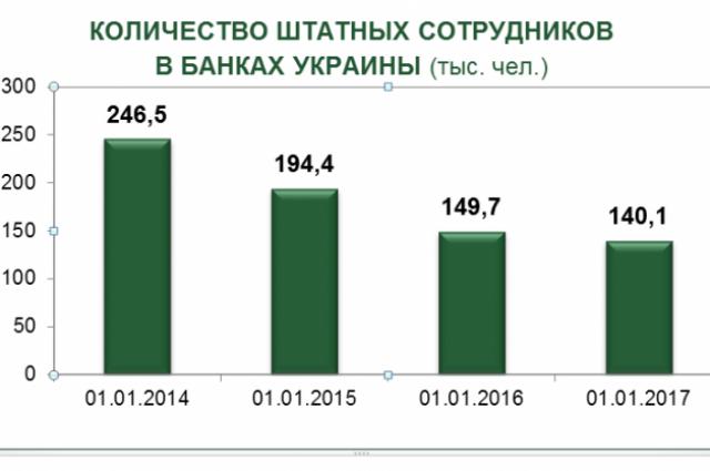 Инфографика Ассоциации защиты банков на основании данных НБУ