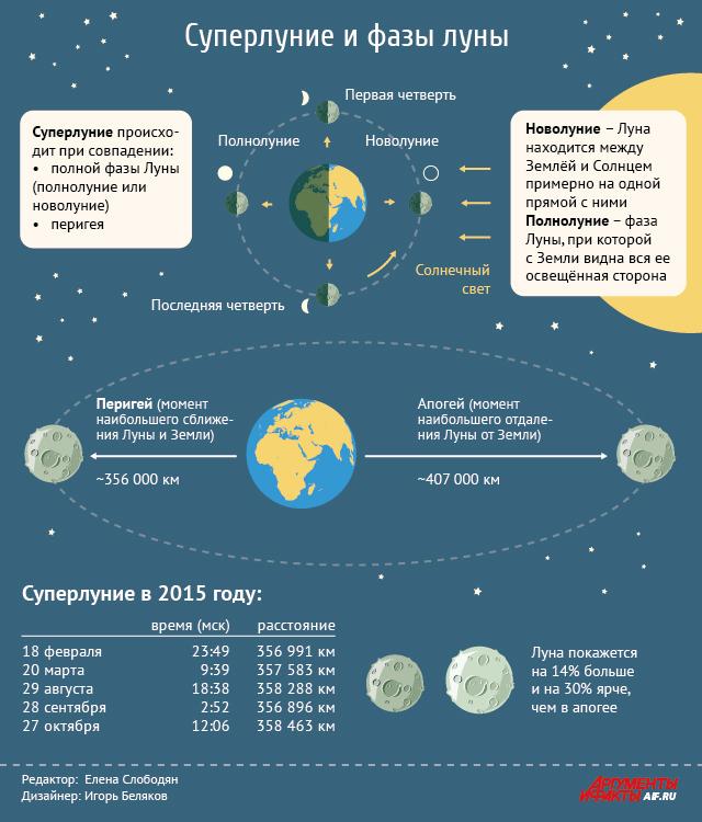 Что такое суперлуние и когда его смогут наблюдать россияне? Инфографика