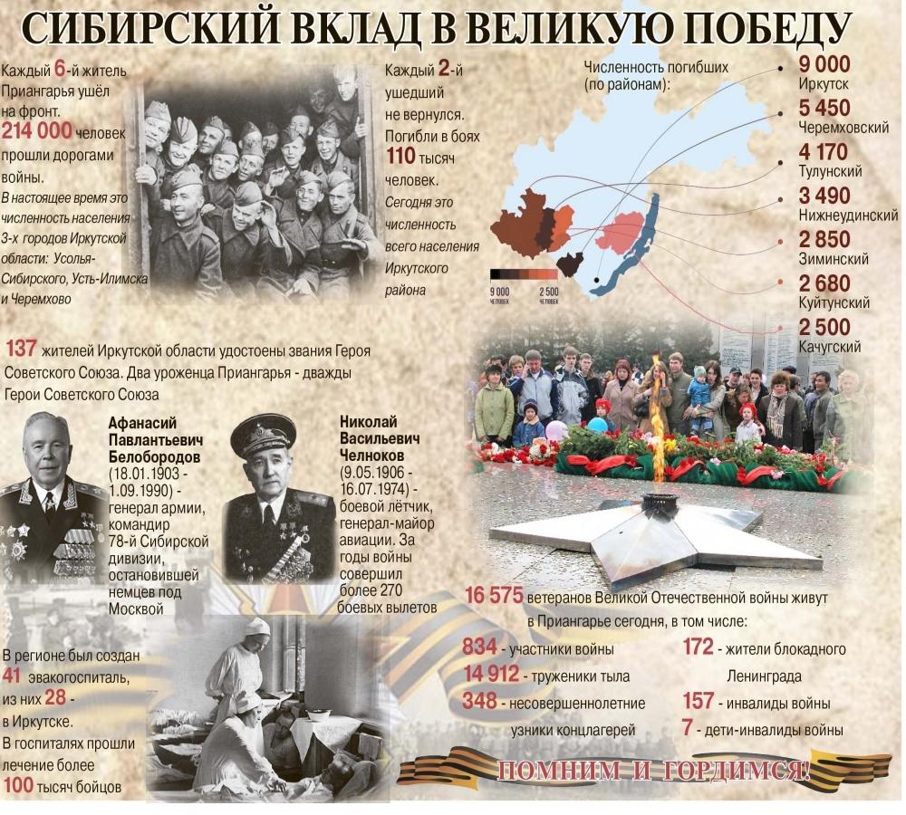 Инфографика «АиФ-Иркутск».