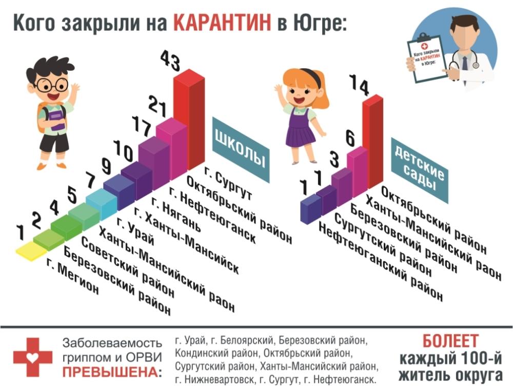 Инфографика. Карантин в Югре