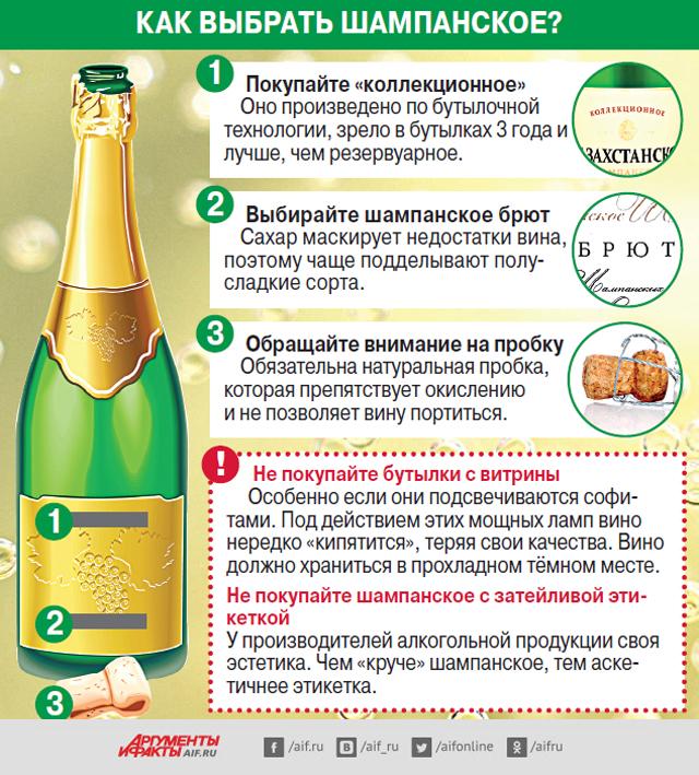 Инфографика. Шампанское