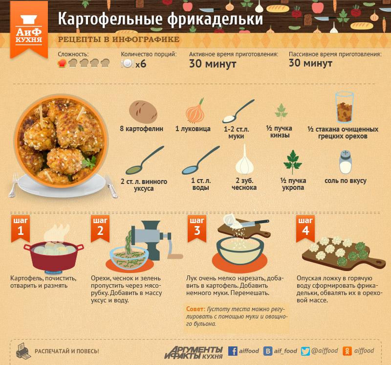Картофельные фрикадельки. Рецепт в ИГ