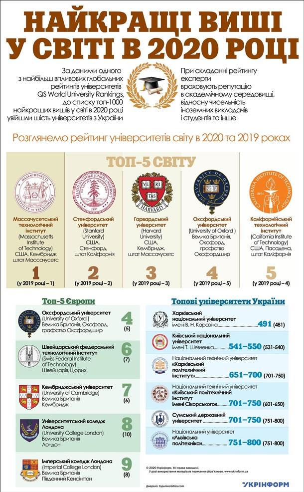 Лучшие университеты. Инфографика