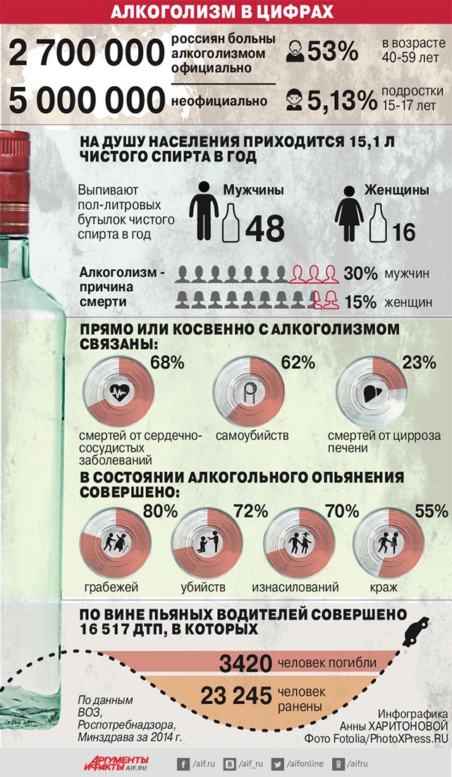 Алкоголизм в цифрах. Инфографика