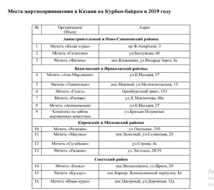 места жертвоприношения в Казани на Курбан-байрам 2019