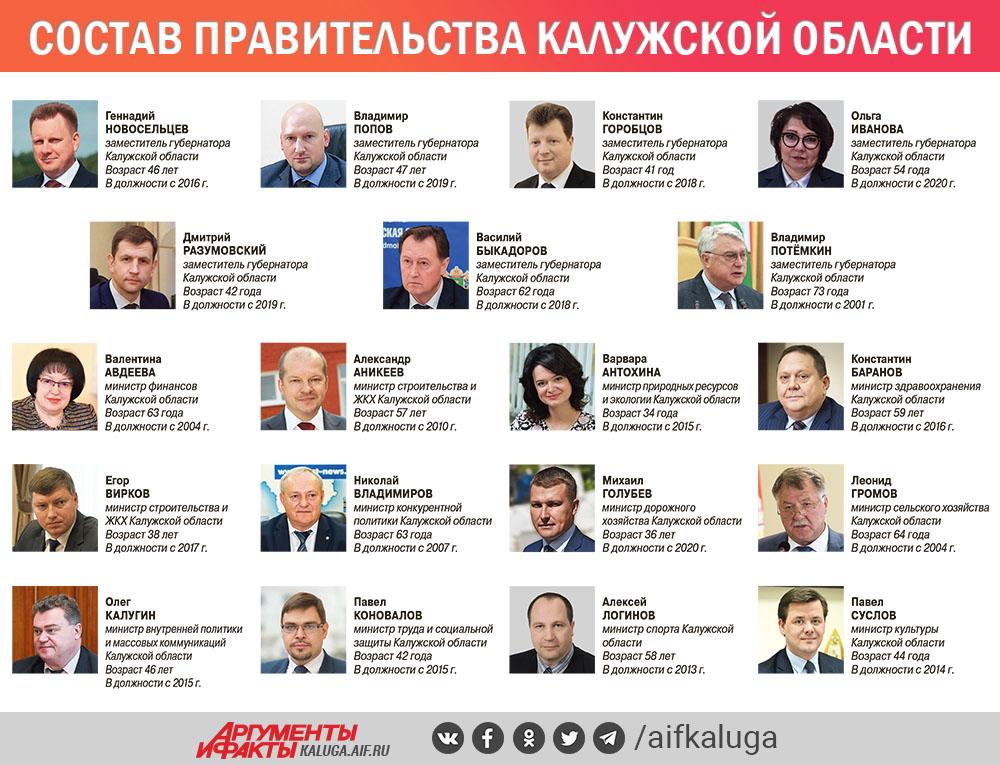 Состав правительства калужской области 2020