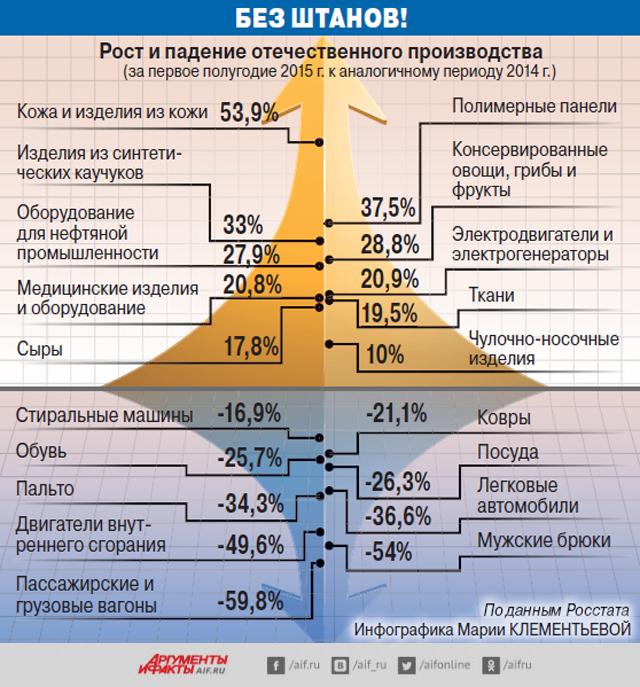 Рост и падение отечественного производства